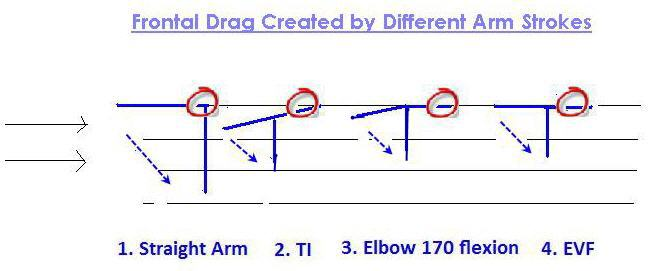 Frontal Drag Created by Different Arm Strokes